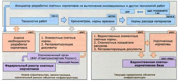 порядок разработки нормативов стоимости на РЖД